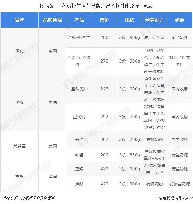 图表3:国产奶粉与国外品牌产品价格对比分析一览表