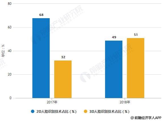 2017-2018年2D与3D人脸识别技术结构占比对比情况
