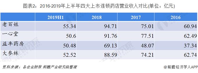 图表2:2016-2019年上半年四大上市连锁药店营业收入对比(单位:亿元)