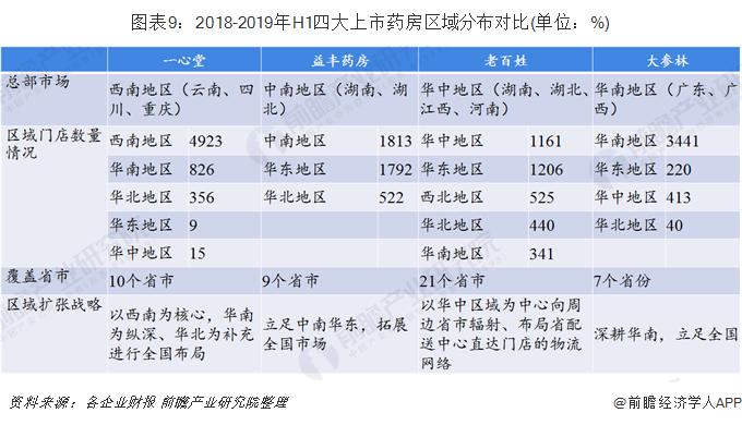图表9:2018-2019年H1四大上市药房区域分布对比(单位:%)