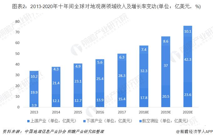 圖表2:2013-2020年十年間全球對地觀測領域收入及增長率變動(單位:億美元,%)