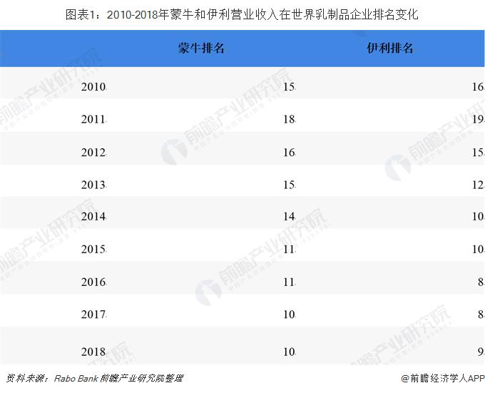 圖表1:2010-2018年蒙牛和伊利營業收入在世界乳制品企業排名變化