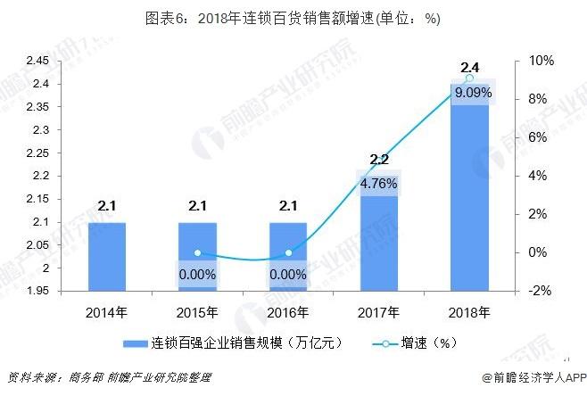 图表6:2018年连锁百货销售额增速(单位:%)