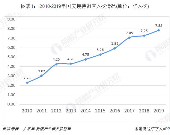 圖表1: 2010-2019年國慶接待游客人次情況(單位:億人次)