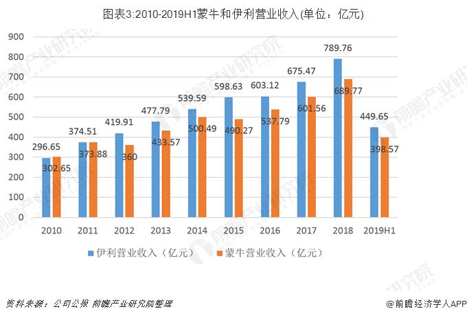 图表3:2010-2019H1蒙牛和伊利营业收入(单位:亿元)