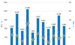 2019年前8月中国<em>空调</em>行业市场分析:产量超1.52亿台 出口量达到4465万台