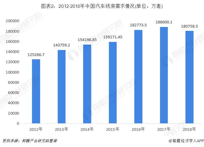 图表2:2012-2018年中国汽车线束需求情况(单位:万套)