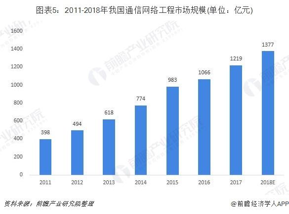 图表5:2011-2018年我国通信网络工程市场规模(单位:亿元)