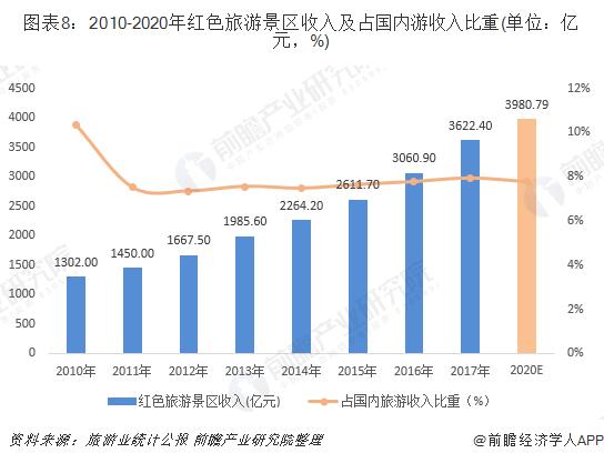 图表8:2010-2020年红色旅游景区收入及占国内游收入比重(单位:亿元,%)