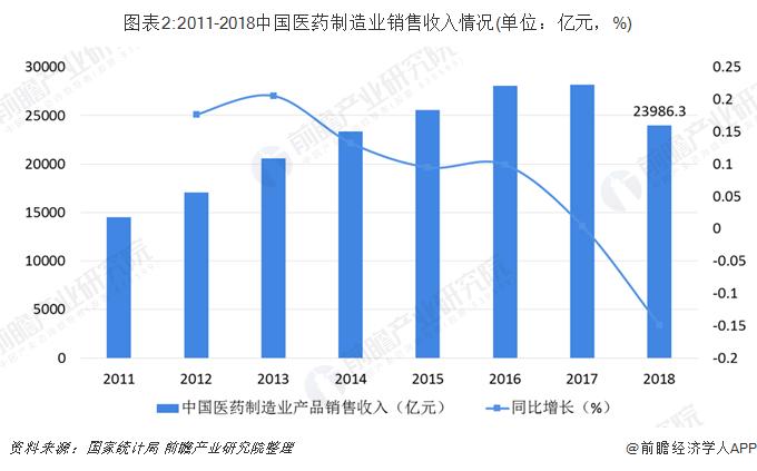 图表2:2011-2018中国医药制造业销售收入情况(单位:亿元,%)