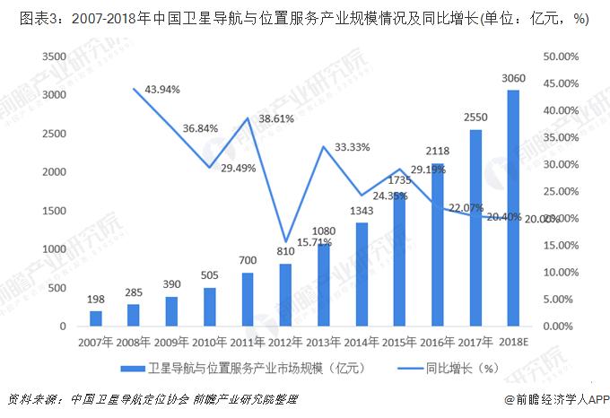 圖表3:2007-2018年中國衛星導航與位置服務產業規模情況及同比增長(單位:億元,%)
