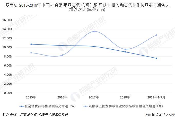 图表8: 2015-2019年中国社会消费品零售总额与限额以上批发和零售业化妆品零售额名义增速对比(单位:%)