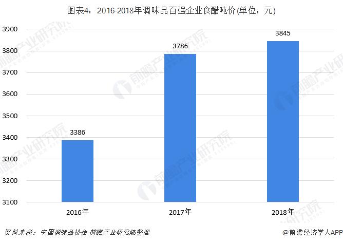 图表4:2016-2018年调味品百强企业食醋吨价(单位:元)