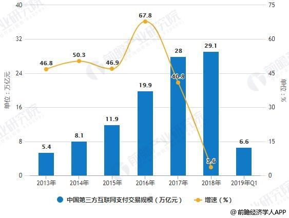 2013-2019年Q1中国第三方互联网支付交易规模统计及增长情况