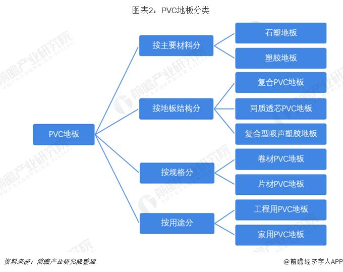 图表2:PVC地板分类