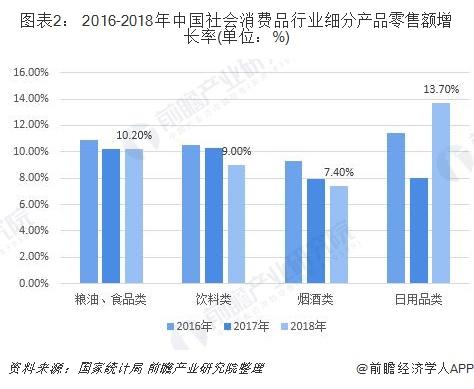 图表2: 2016-2018年中国社会消费品行业细分产品零售额增长率(单位:%)