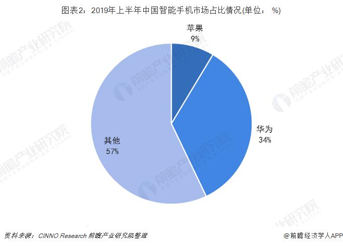 图表2:2019年上半年中国智能手机市场占比情况(单位: %)