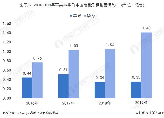 图表7:2016-2019年苹果与华为中国智能手机销售情况(二)(单位:亿台)