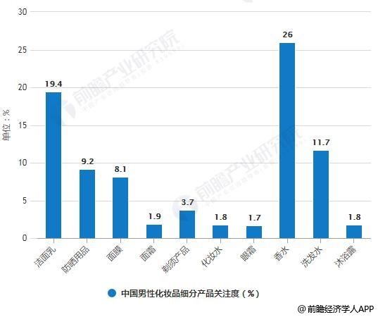 2018年中国男性化妆品细分产品关注度统计情况