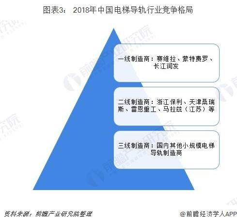 图表3: 2018年中国电梯导轨行业竞争格局