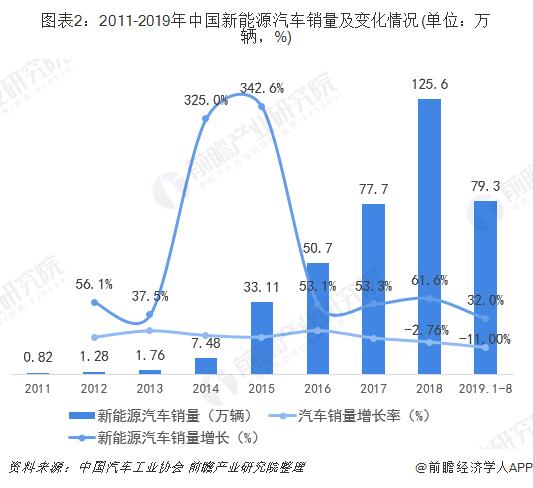 图表2:2011-2019年中国新能源汽车销量及变化情况(单位:万辆,%)