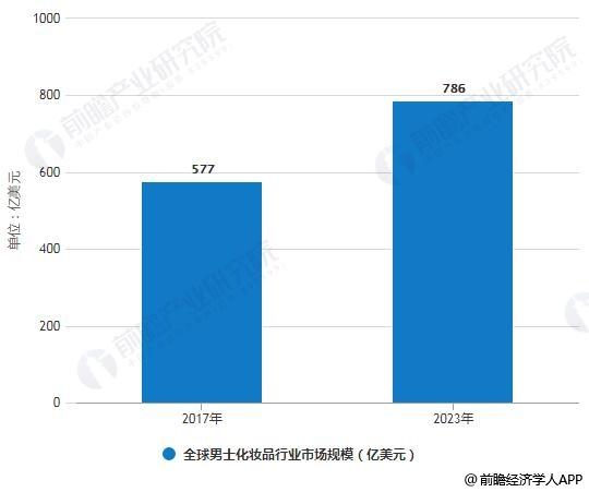 2017-2023年全球男士化妆品行业市场规模统计情况及预测