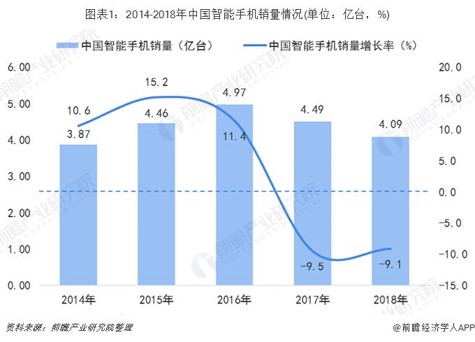 图表1:2014-2018年中国智能手机销量情况(单位:亿台,%)