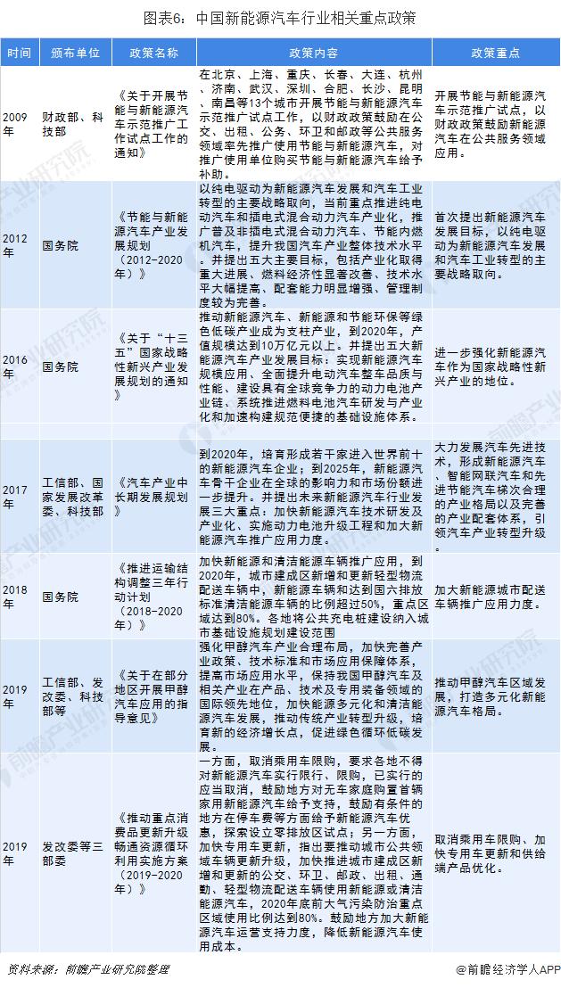 图表6:中国新能源汽车行业相关重点政策