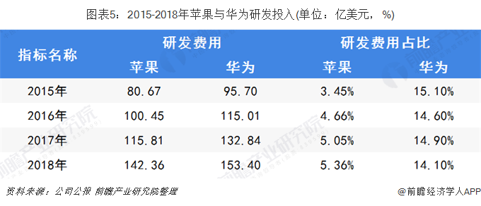 图表5:2015-2018年苹果与华为研发投入(单位:亿美元,%)