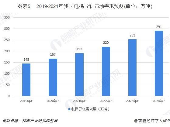图表5: 2019-2024年我国电梯导轨市场需求预测(单位:万吨)