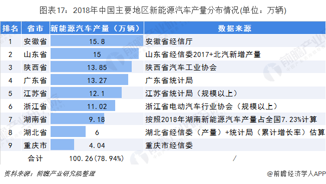 图表17:2018年中国主要地区新能源汽车产量分布情况(单位:万辆)