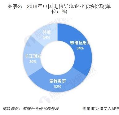 图表2: 2018年中国电梯导轨企业市场份额(单位:%)
