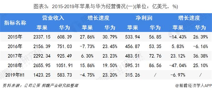 图表3:2015-2019年苹果与华为经营情况(一)(单位:亿美元,%)