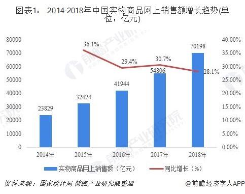 图表1: 2014-2018年中国实物商品网上销售额增长趋势(单位:亿元)