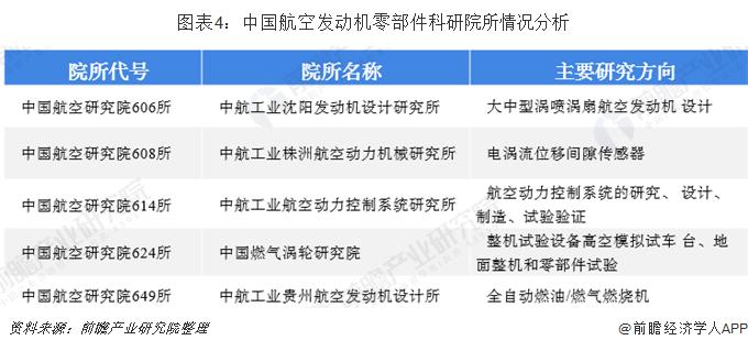 图表4:中国航空发动机零部件科研院所情况分析