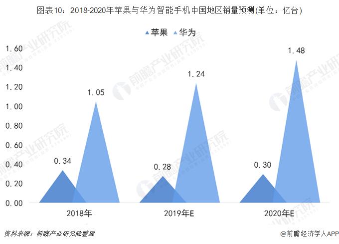 图表10:2018-2020年苹果与华为智能手机中国地区销量预测(单位:亿台)