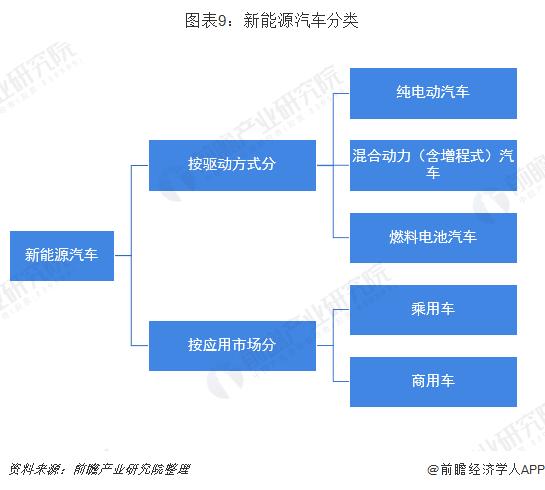图表9:新能源汽车分类