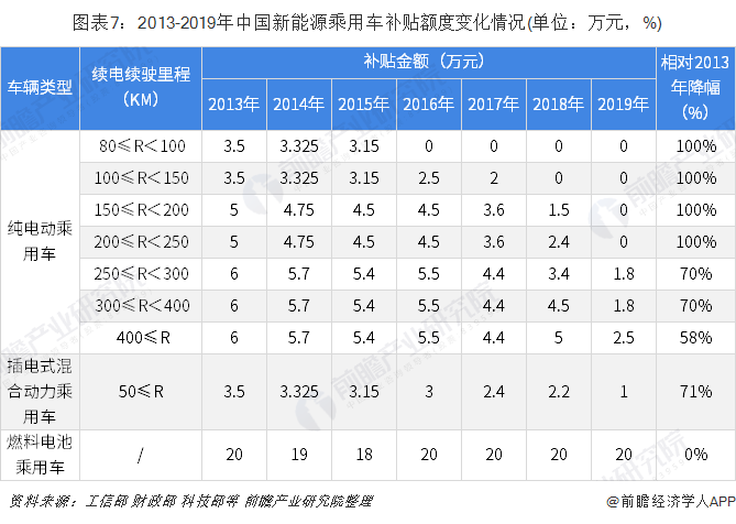 图表7:2013-2019年中国新能源乘用车补贴额度变化情况(单位:万元,%)
