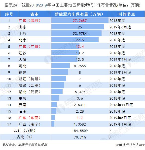 图表24:截至2018/2019年中国主要地区新能源汽车保有量情况(单位:万辆)