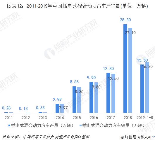 图表12:2011-2019年中国插电式混合动力汽车产销量(单位:万辆)