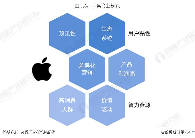 图表8:苹果商?#30340;?#24335;