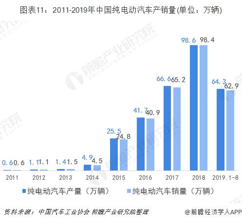 图表11:2011-2019年中国纯电动汽车产销量(单位:万辆)