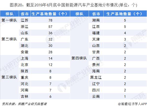 图表20:截至2019年6月底中国新能源汽车产业基地分布情况(单位:个)