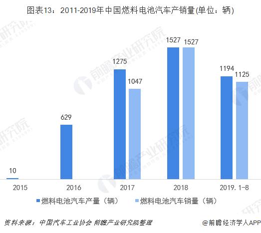 图表13:2011-2019年中国燃料电池汽车产销量(单位:辆)