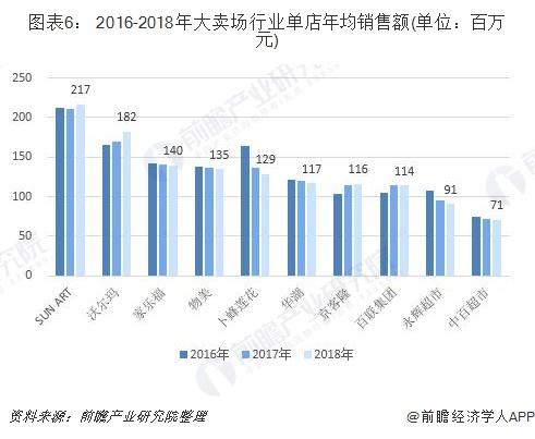 图表6: 2016-2018年大卖场行业单店年均销售额(单位:百万元)