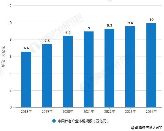 2018-2024年中国养老产业市场规模统计情况及预测