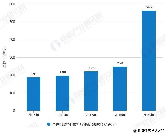 2015-2026年全球电源管理芯片行业市场规模统计情况及预测