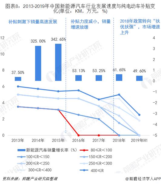 图表8:2013-2019年中国新能源汽车行业发展速度与纯电动车补贴变化(单位:KM,万元,%)