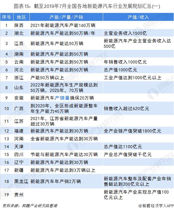图表15:截至2019年7月全国各地新能源汽车行业发展规划汇总(一)