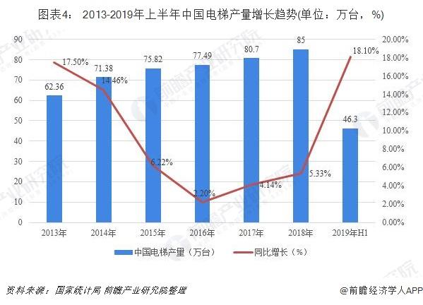图表4: 2013-2019年上半年中国电梯产量增长趋势(单位:万台,%)